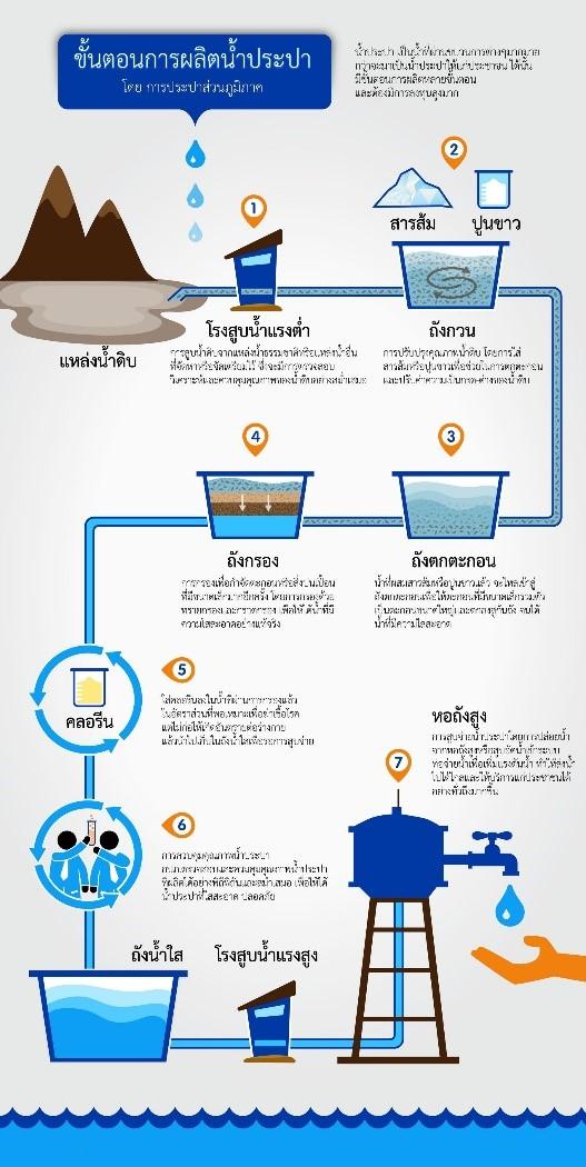 ระบบผลิตน้ำ